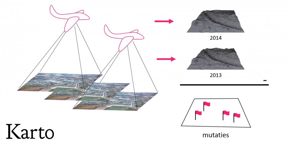 Automatische mutatiedetectie uit luchtfoto's