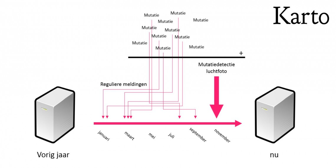 Proces mutatiedetectie luchtfoto